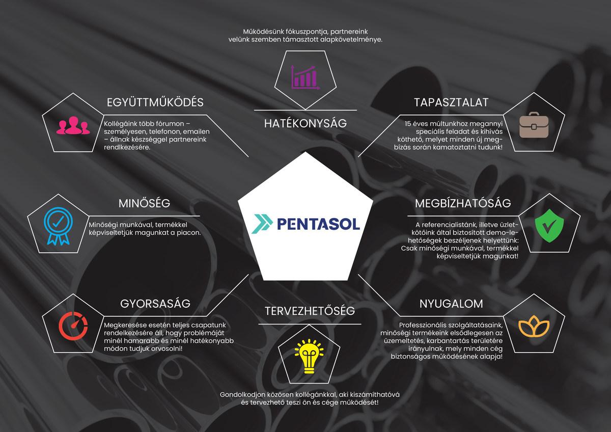 Pentasol cég működés folyamata